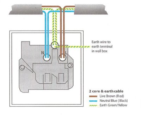 How To Install A Plug Socket, Socket Wiring Diagram